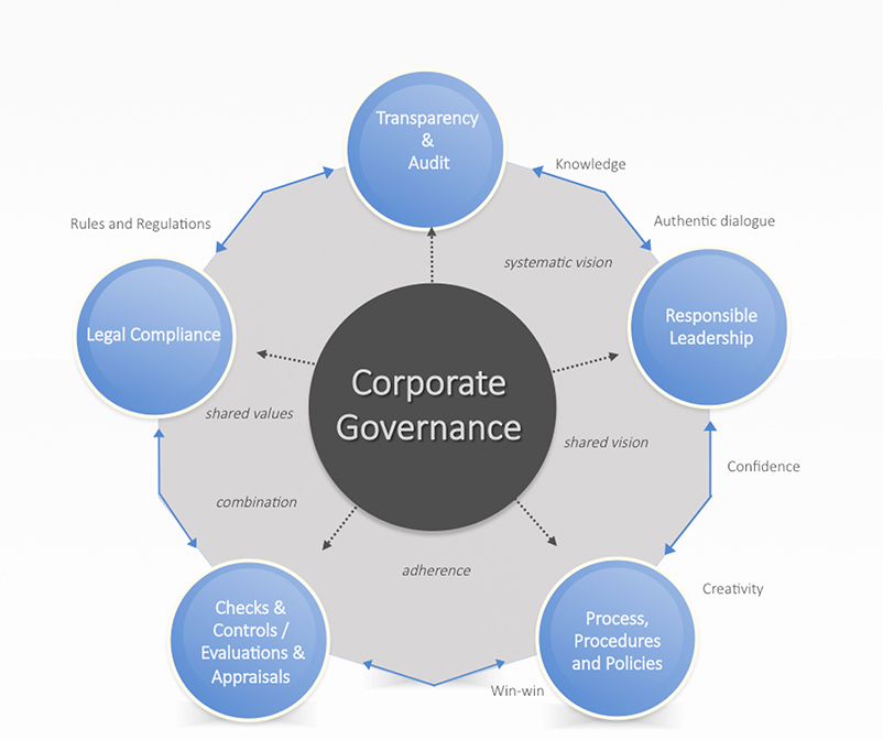 our corporate governance