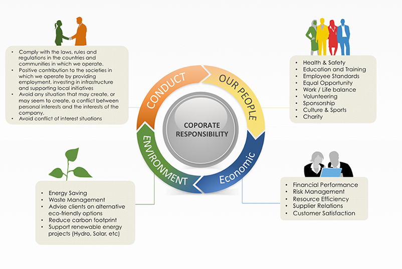 Our Corporate Social Responsibility